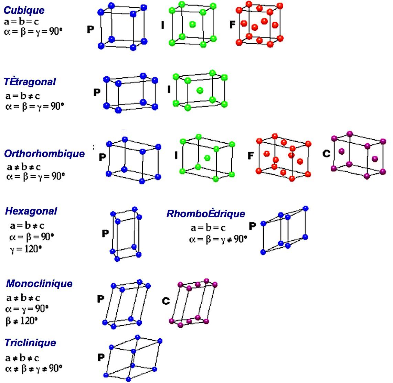 coordinence cubique face centre